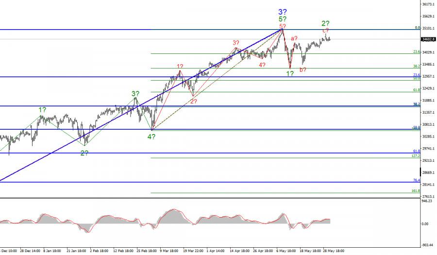 Анализ фондового рынка США. 3 июня. Индекс Dow Jones приближается к своим максимумам
