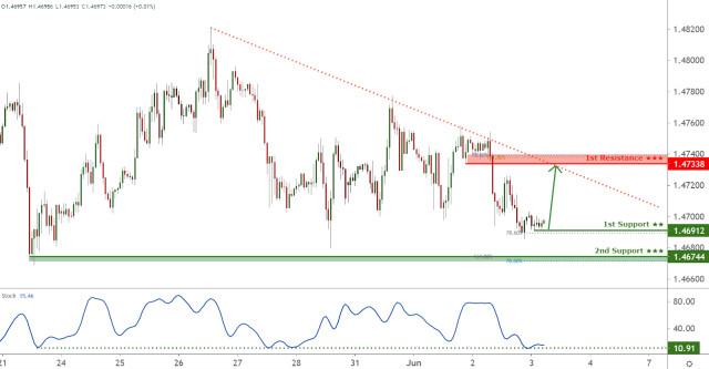 EURCAD facing short term bullish pressure, potential for pullback to trendline