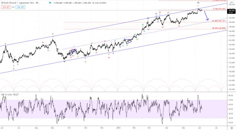 Elliott wave analysis of GBP/JPY for June 4, 2021