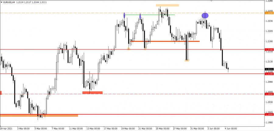 Торговые рекомендации по валютному рынку для начинающих трейдеров EURUSD и GBPUSD 04.06.21