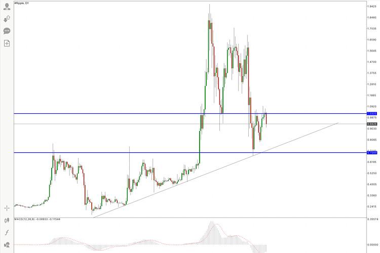 Ripple price analysis for 4 June, 2021