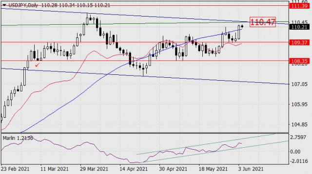 4 जून, 2021 को USD/JPY के लिए पूर्वानुमान