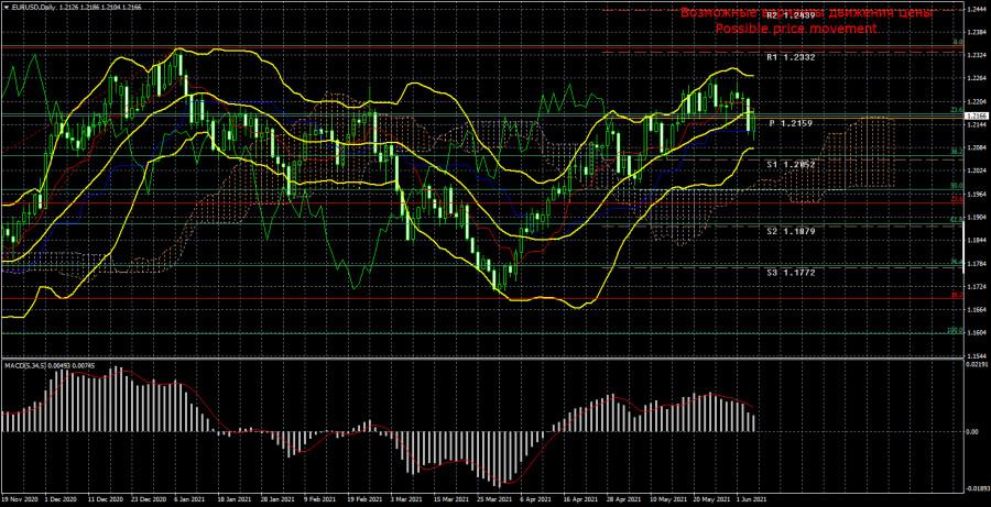 EUR/USD. Превью новой недели. Рынки проснулись и начали обращать внимание на статистику. Китай и США возобновляют торговые