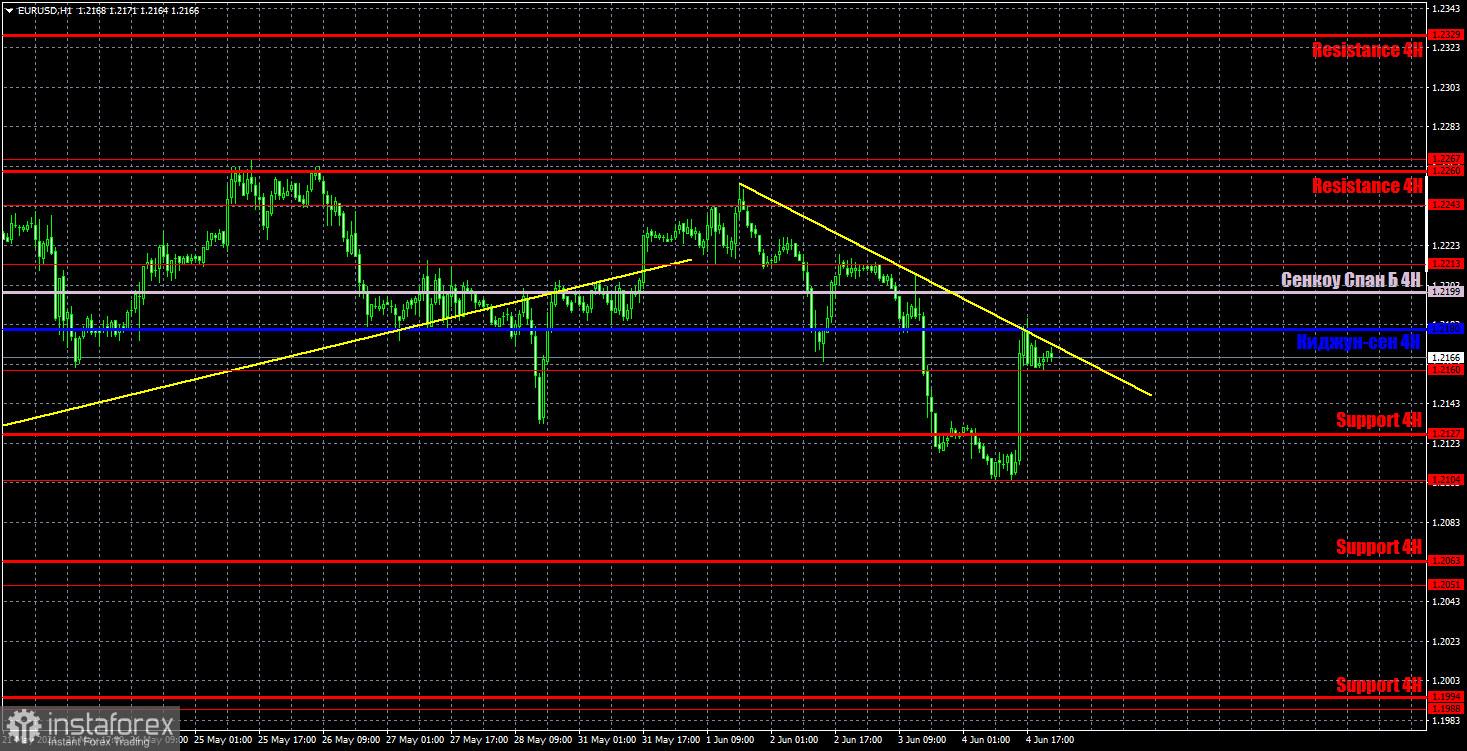 Прогноз и торговые сигналы по EUR/USD на 7 июня. Детальный разбор вчерашних рекомендаций и движения пары в течение дня.