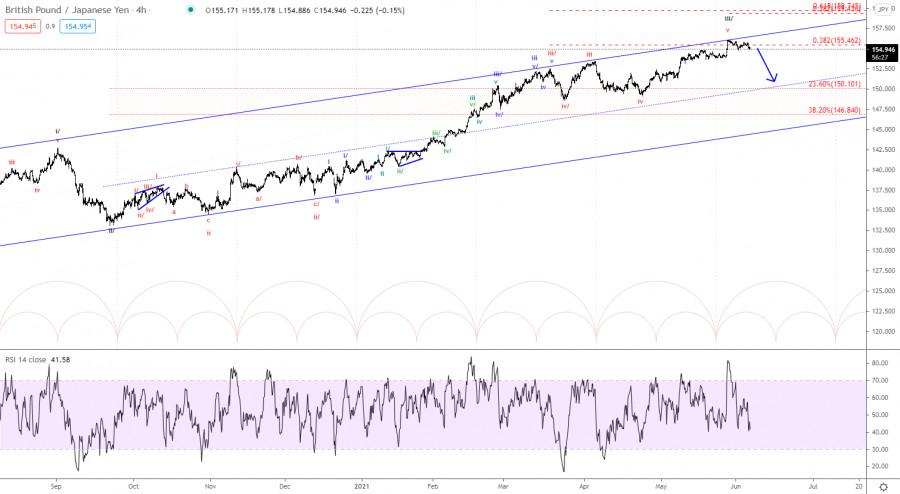 Elliott wave analysis of GBP/JPY for June 7, 2021