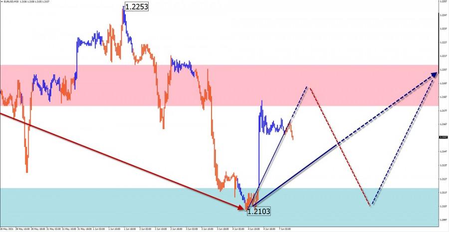Упрощенный волновой анализ и прогноз EUR/USD, USD/JPY, GBP/JPY, USD/CAD на 7 июня