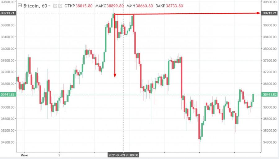 BTC вновь колеблется в районе 37$ тысяч: что ждет криптовалюту с учетом текущей ситуации на рынке