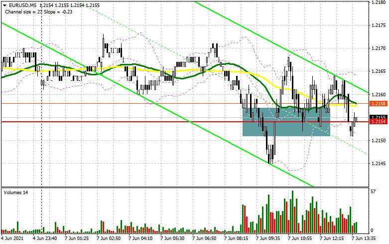EUR/USD: план на американскую сессию 7 июня (разбор утренних сделок). Покупатели евро берут паузу, а волатильность сильно