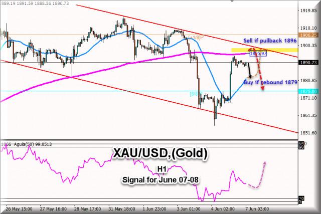 Tín hiệu giao dịch cho XAU / USD (Vàng), từ ngày 07-08 tháng 6 năm 2021: Bán dưới mức $ 1,896