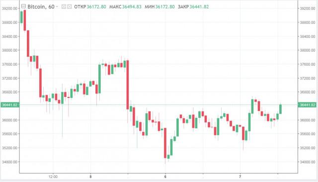 El BTC vuelve a oscilar en torno a los 37 mil dólares: qué le espera a la criptomoneda ante la situación actual del mercado