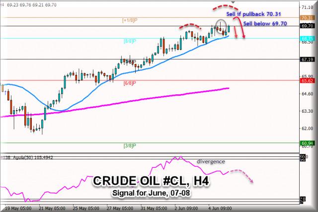Tín hiệu giao dịch cho dầu thô #CL, từ ngày 07-08 tháng 6 năm 2021: Bán dưới mức 69.70
