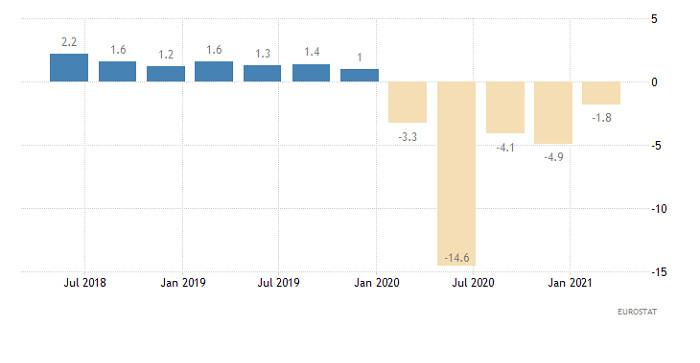 Торговый план по EUR/USD и GBP/USD на 08.06.2021