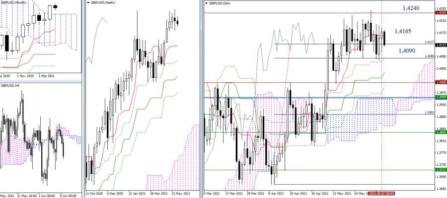 EUR/USD и GBP/USD 8 июня – рекомендации технического анализа