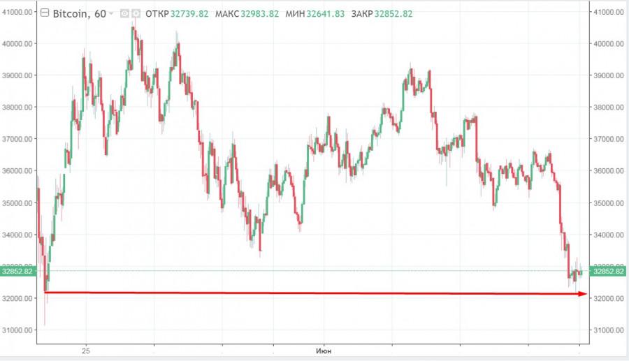 BTC опустился до 32$ тысяч на фоне негатива от инвесторов и ужесточения регулирования криптовалют в Корее и Китае: прогнозы