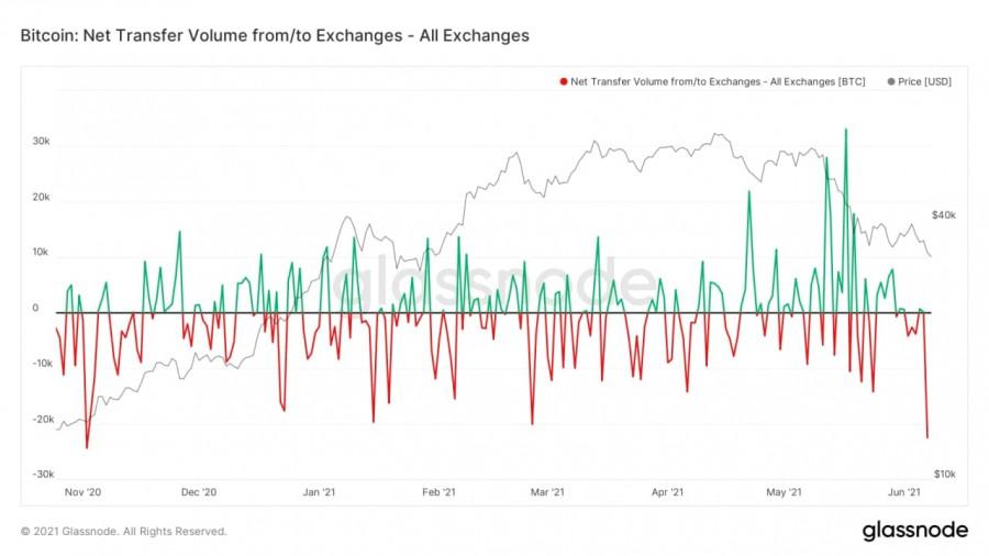 Биткоин уходит с криптовалютных бирж – это хорошо