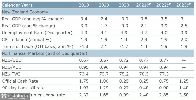 कम गतिविधि 16 जून तक बनी रहेगी। USD, NZD और AUD का अवलोकन