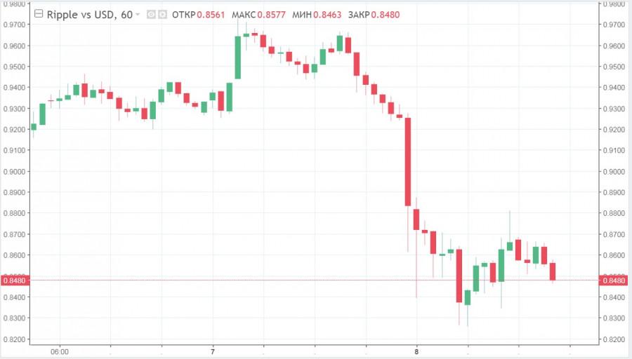 ETH откатывается до 2,5$ тысяч, XRP усугубляют падение, а LTC достигает январского минимума на фоне обвала BTC: прогнозы