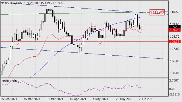 8 जून, 2021 को USD/JPY के लिए पूर्वानुमान