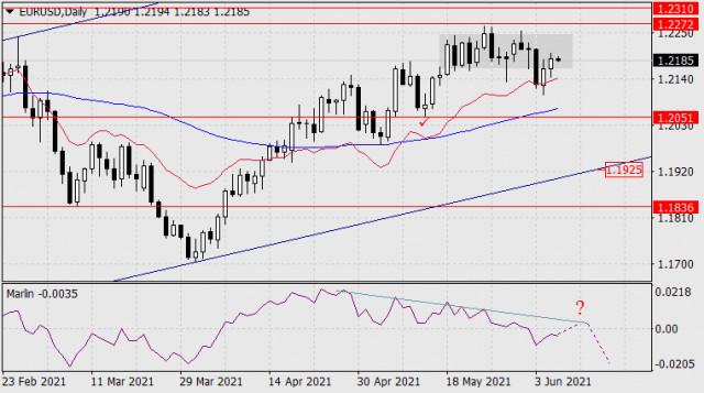 8 जून, 2021 को EUR/USD के लिए पूर्वानुमान
