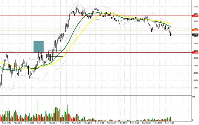 EUR / USD: kế hoạch cho phiên giao dịch châu Âu vào ngày 8 tháng 6. Báo cáo của COT. Bulls tiếp tục mua đồng euro trong bất...