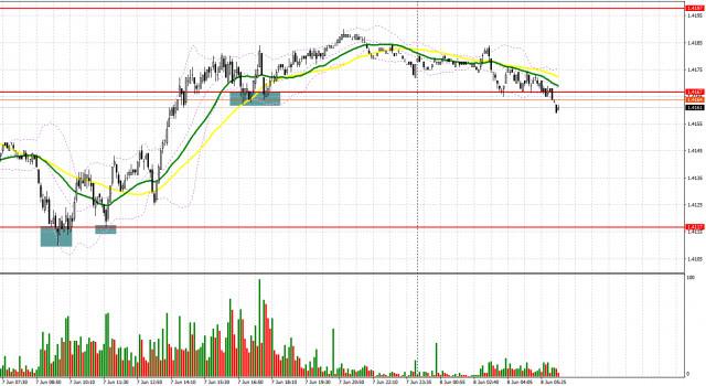 GBP / USD: kế hoạch cho phiên giao dịch châu Âu vào ngày 8 tháng 6. Báo cáo của COT. Đồng bảng Anh bị khóa trong kênh, nhưng...