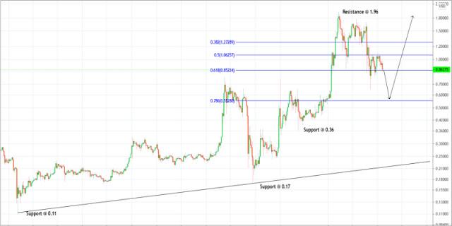 Trading plan for Ripple for June 08, 2021