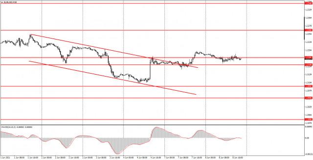 Phân tích và tín hiệu giao dịch cho người mới bắt đầu. Cách giao dịch EUR / USD vào ngày 9 tháng 6. Phân tích về Thứ Ba....