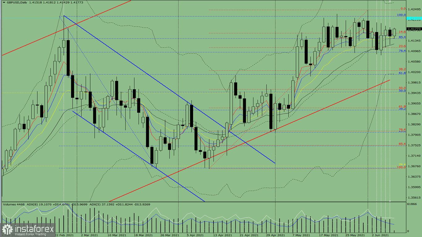 Indikatoranalyse. GBP/USD – Tagesübersicht für den 9. Juni 2021