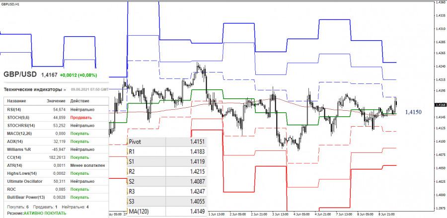 EUR/USD и GBP/USD 9 июня – рекомендации технического анализа