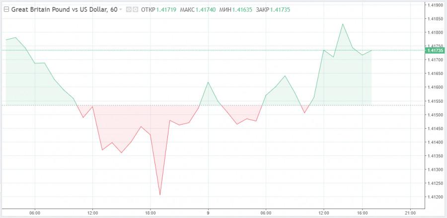 Весьма сдержанное ценовое поведение GBP, или Затишье перед бурей