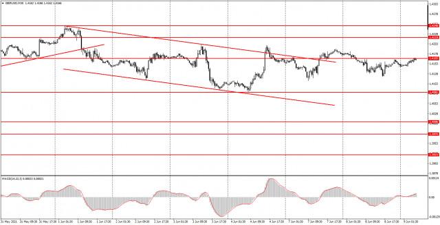 Phân tích và tín hiệu giao dịch cho người mới bắt đầu. Làm thế nào để giao dịch GBP / USD vào ngày 9 tháng 6? Phân tích...
