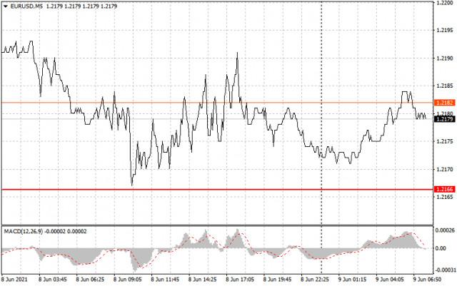 Einfache Empfehlungen zum Marktein- und Ausstieg für Anfänger (eine Analyse des Handelstages). GBP/USD und EUR/USD am 9. Juni