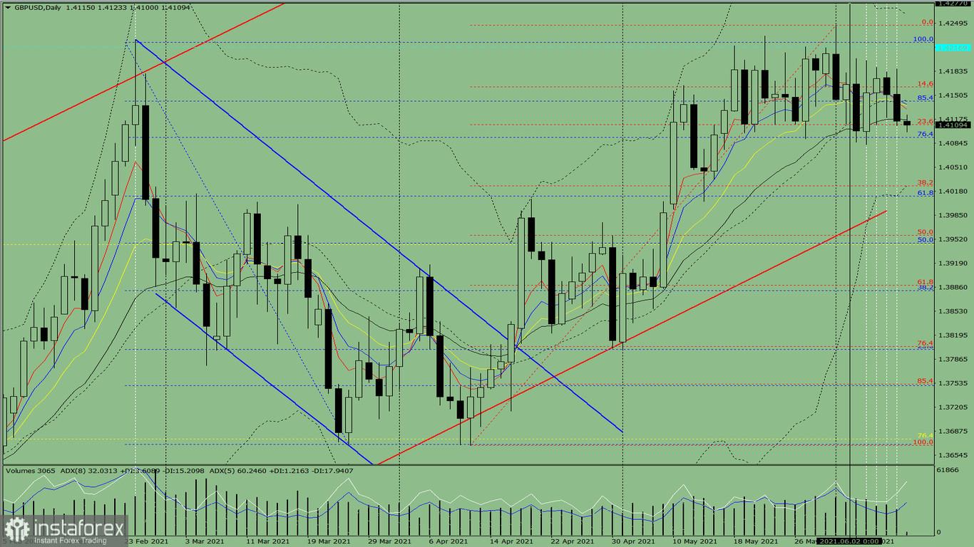 Indikatoranalyse. GBP/USD – Tagesübersicht für den 10. Juni 2021
