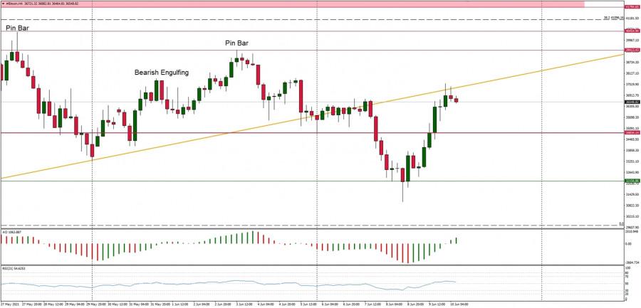 Analisis Teknikal Pasangan Mata Wang BTC/USD untuk 10 Jun 2021