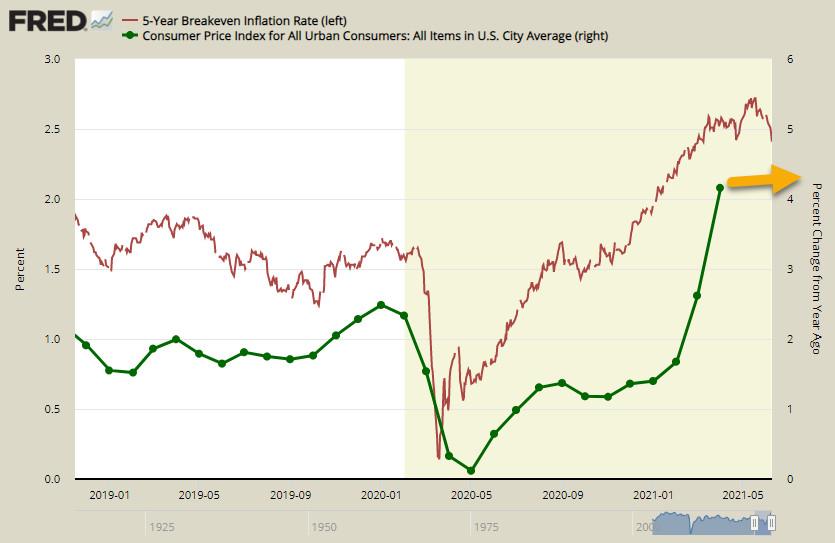 Глобальная доходность резко снизилась. Возможно, отчет по инфляции в США разочарует инвесторов. Обзор USD, EUR, GBP