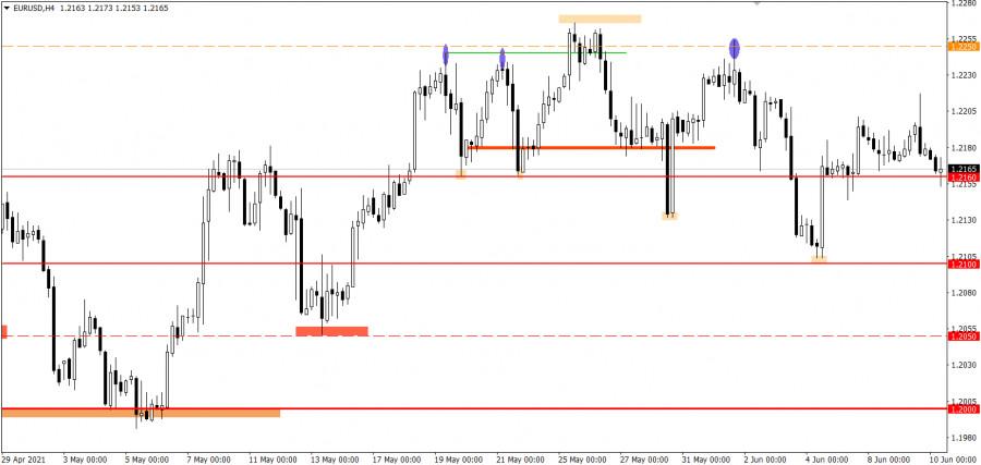 Торговые рекомендации по валютному рынку для начинающих трейдеров EURUSD и GBPUSD 10.06.21
