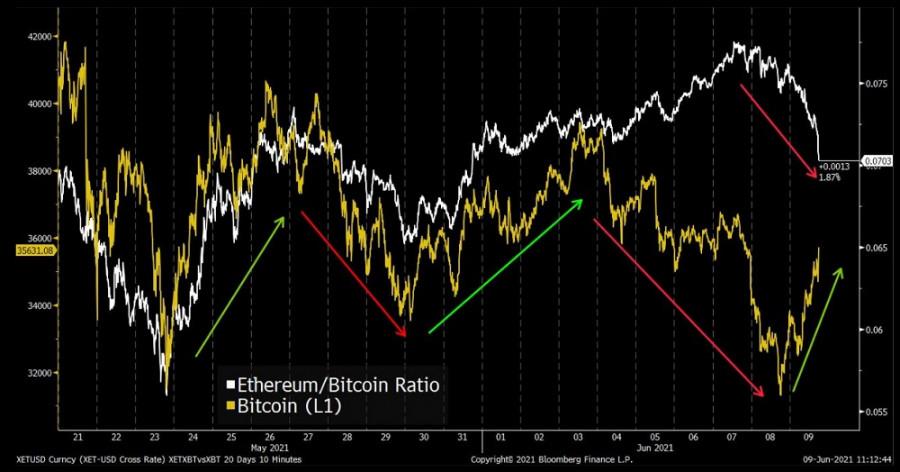 Рынок криптовалют больше не един: Ethereum/Bitcoin разошлись. Арест 1100 человек за криптоторговлю