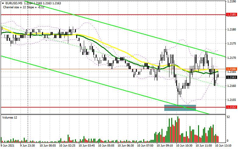 EUR/USD: план на американскую сессию 10 июня (разбор утренних сделок). Медведи защитили поддержку 1.2152 и теперь нацелены