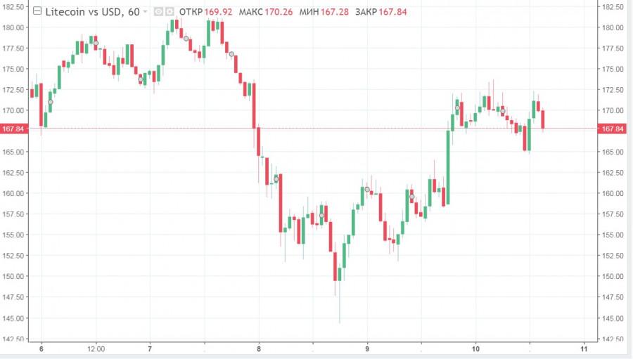Краткосрочный импульс биткоина не оправдал ожиданий: ETH и XRP колеблются, LTC преодолел важный рубеж