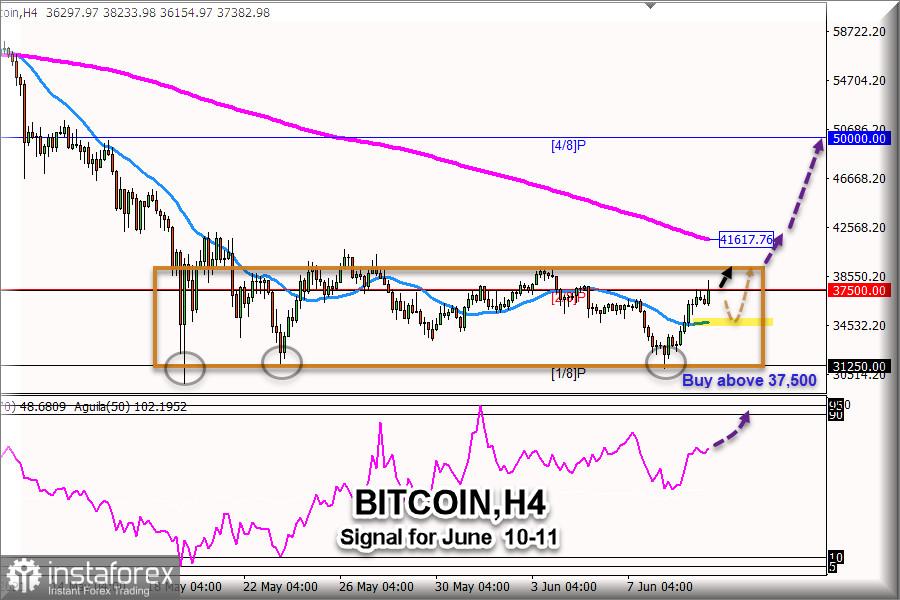 Tín hiệu giao dịch cho BTC / USD (Bitcoin), từ ngày 10 - 11 tháng 6 năm 2021: Phạm vi