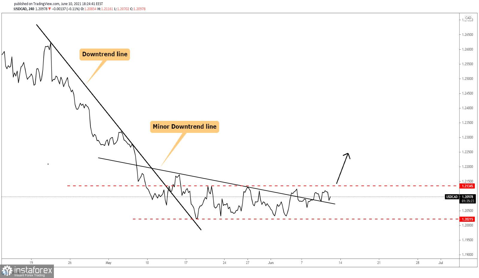USD/CAD Reversal In Spotlight!