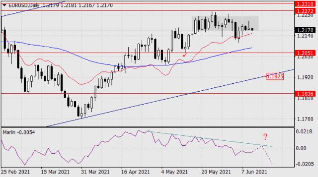 Dự báo cho EUR / USD vào ngày 10 tháng 6 năm 2021