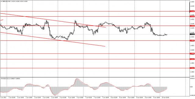 Phân tích và tín hiệu giao dịch cho người mới bắt đầu. Làm thế nào để giao dịch GBP / USD vào ngày 10 tháng 6? Phân tích...