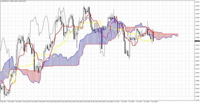 Análisis del indicador de la nube Ichimoku del EUR/USD para el 10 de junio de 2021