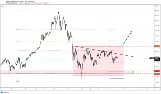 ETH/USD Still Under Pressure