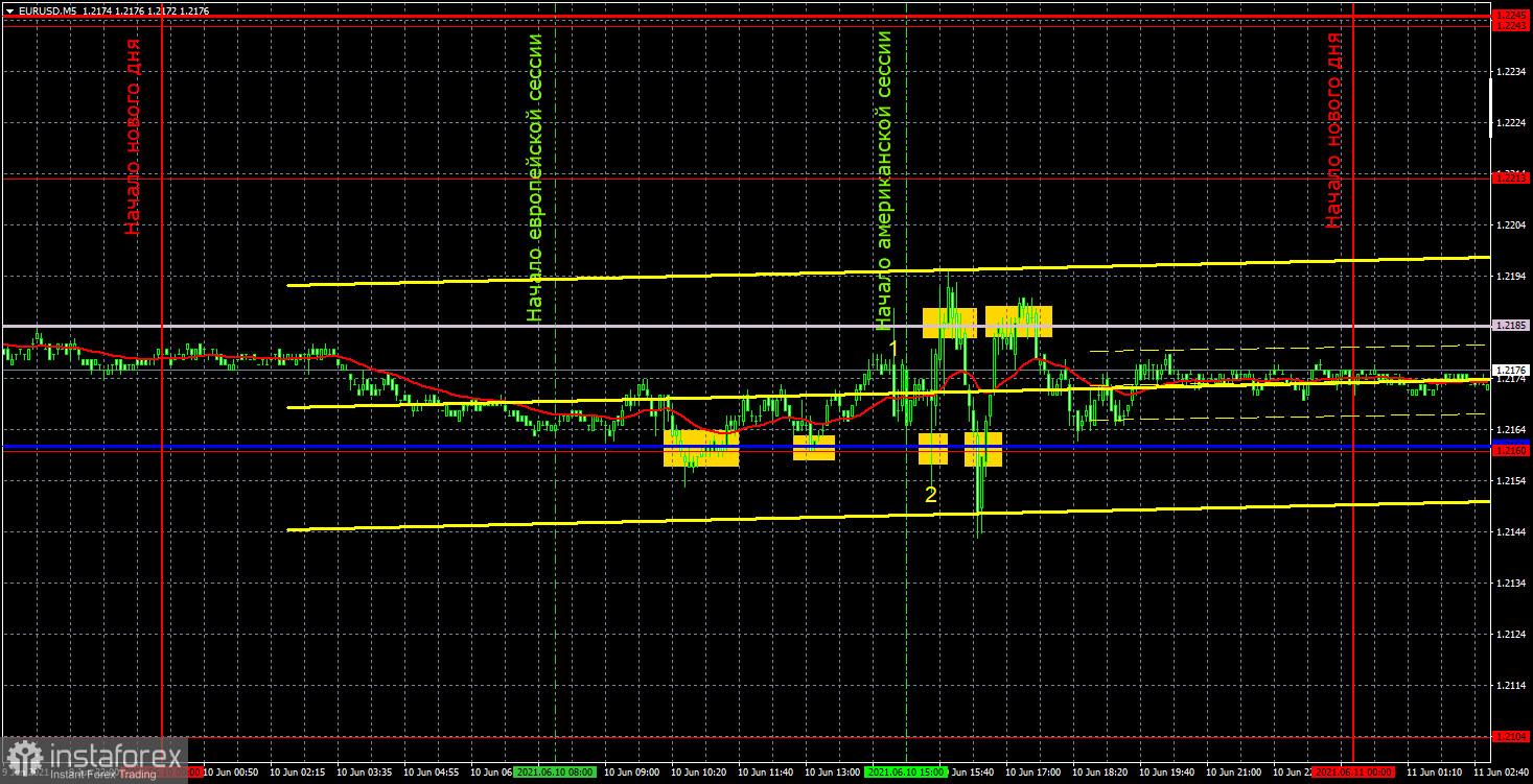 Прогноз и торговые сигналы по EUR/USD на 11 июня. Детальный разбор вчерашних рекомендаций и движения пары в течение дня.