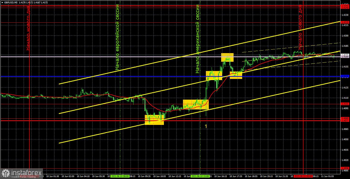 Прогноз и торговые сигналы по GBP/USD на 11 июня. Детальный разбор вчерашних рекомендаций и движения пары в течение дня.