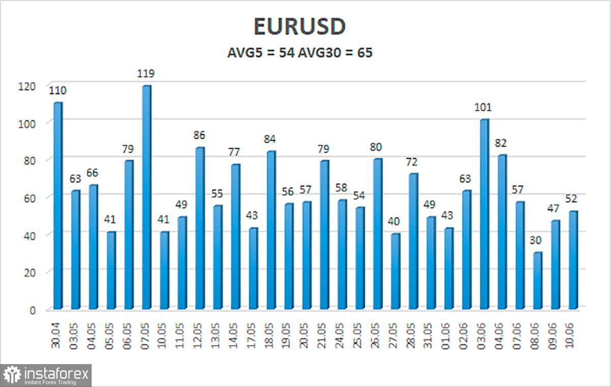 Gambaran keseluruhan pasangan mata wang EUR/USD. 11 Jun. ECB meninggalkan parameter dasar monetari kekal tidak berubah.