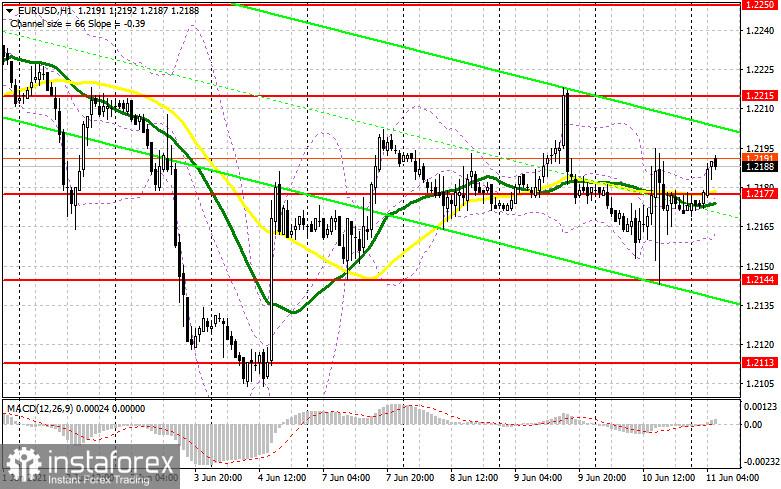 EUR / USD: kế hoạch cho phiên giao dịch châu Âu vào ngày 11 tháng 6. Báo cáo của COT. Diễn biến thị trường rõ nét không dẫn...