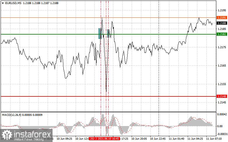 Analisis dan cadangan perdagangan untuk pasangan mata wang EUR/USD dan GBP/USD pada 11 Jun